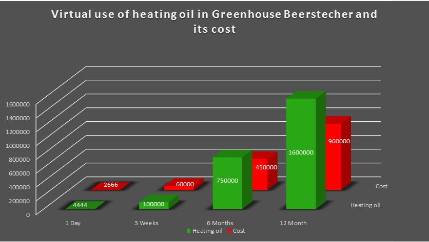 virtual-use-of-heating-oil-in-greenhouse-beerstecher-and-its-cost
