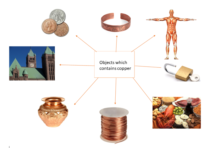Objects which contain copper