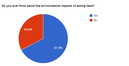 Do you think about environmental impacts eating meat?