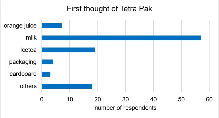 What comes to mind when you think about Tetra Pak? Most people have answered this question with milk or ice tea. These are not surprising answers. We also expected these answers.