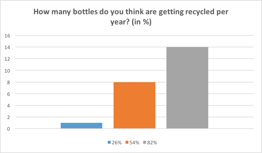 correct answer: 82%