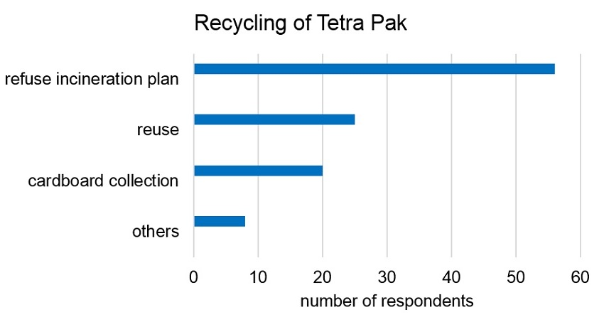 How do you think Tetra Pak is recycled? Other answers not at all, separate plastic and cardboard, use special disposal points or for crafting.