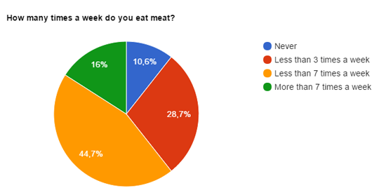 How many times a week do you eat meat?