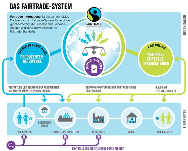 Fairtrade System, go to maxhavelaar.ch