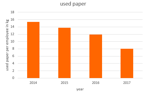 In the graph above you can see how our use of paper per employee has been going down each year. To put this into perspective, one piece of paper usually weighs around 5 grams. This means that one employee used 1600 A4 paper sheets which is about 800 less than the year before.