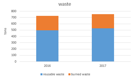 In the graph above you can see how much of our waste is reusable and how much waste gets burned in the KeZo. In 2017 the percentage of renewable waste was 70 %, which is higher than the years before.