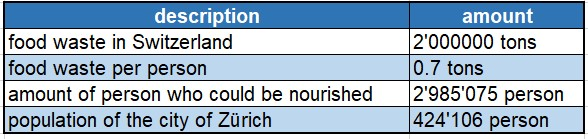 Could we nourish the citizens of Zurich with food waste?