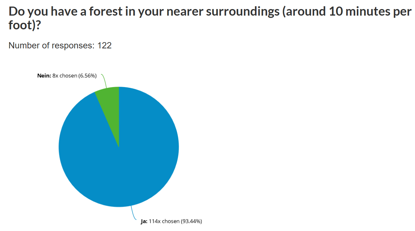 Do you have a forest in your nearer surroundings (around 10 minutes per foot)?
