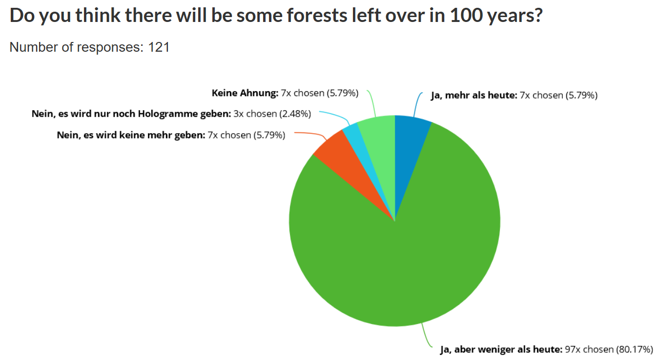 Do you think there will be some forests left over in 100 years?