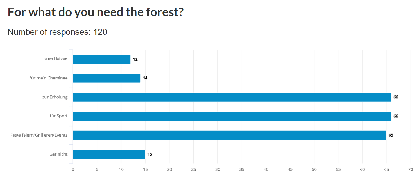 For what do you need the forest?