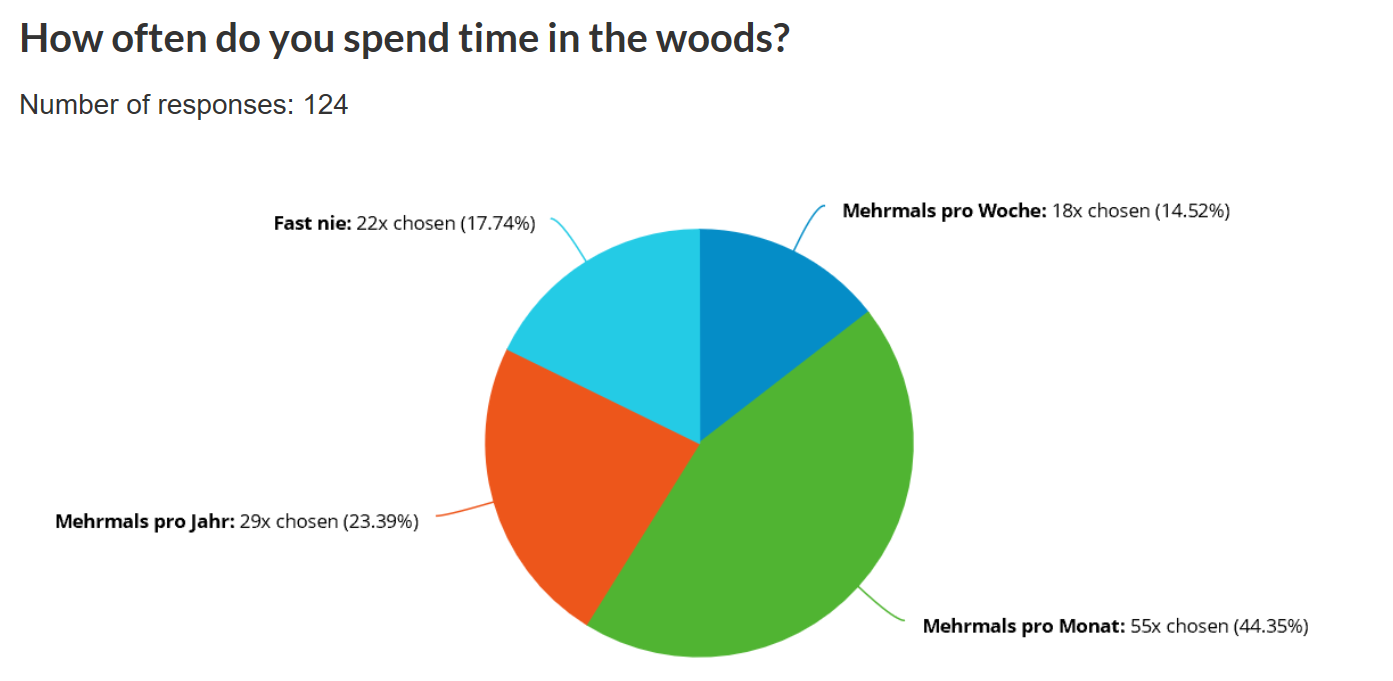 How often do you spend time in the woods?
