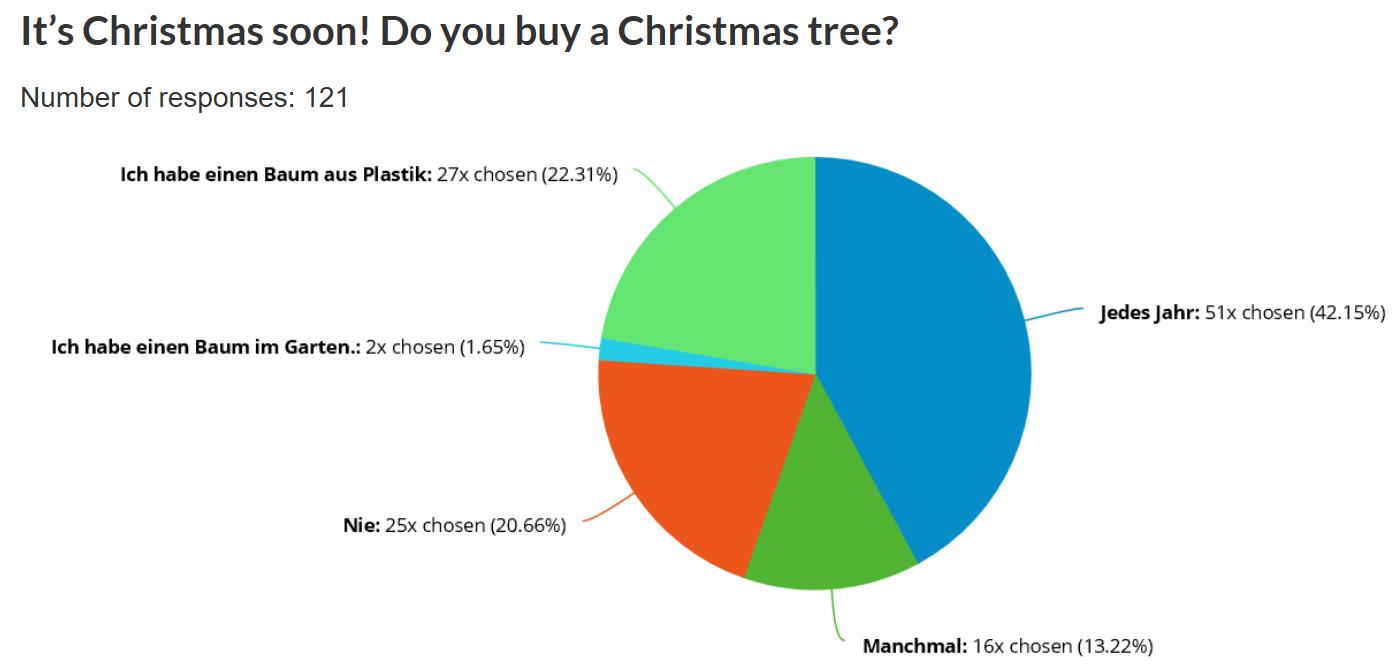 It's Christmas soon! Do you buy a Christmas tree?
