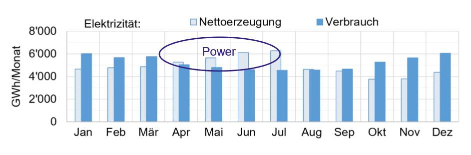 Power generation, bar graph by HSR