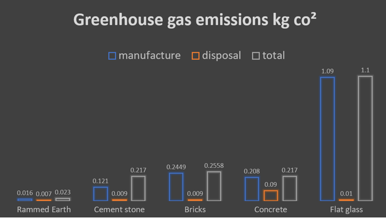 A diagramm which compare the greenhouse gas emissions of different building materials