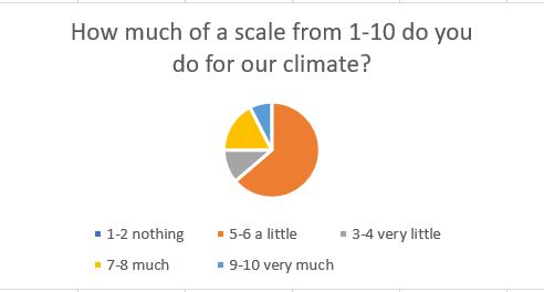 How much of a scale from 1-10 do you do for our climate