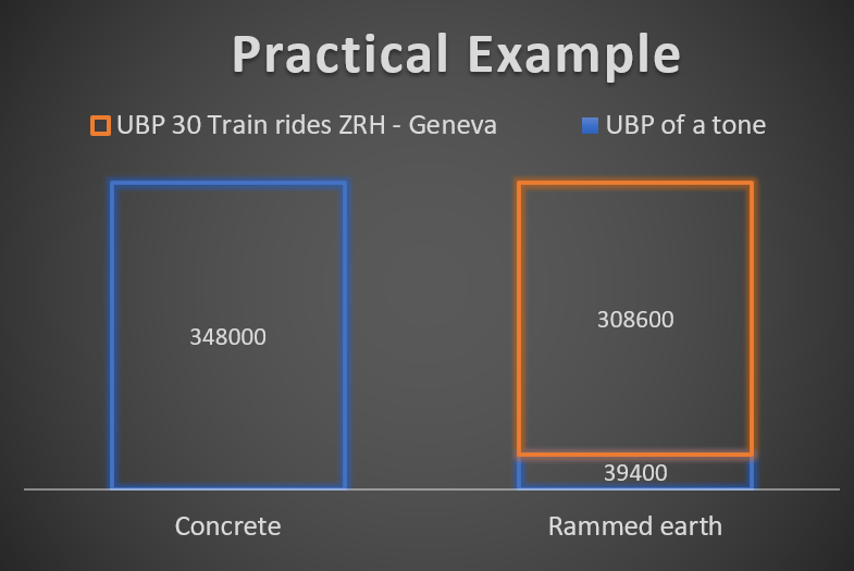 A diagram comparing the UBP per kg of Concrete and rammed earth and 30 train rides ZRH - Geneva