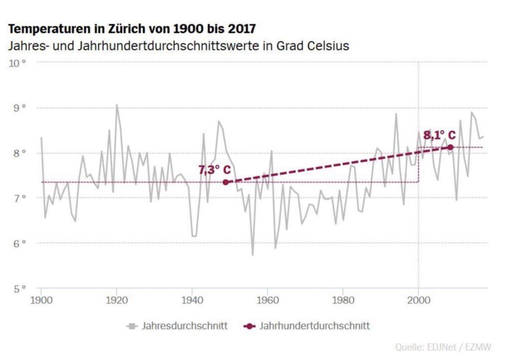 Temperatures in Zurich from 1900 until 2017