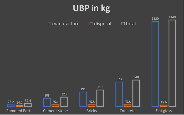 A diagram comparing the UBP per kg of different building materials