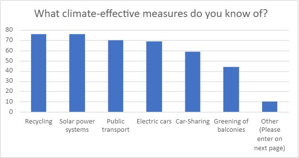 What climate effective measures do you know of