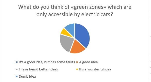 """What do you think of """"green zones"""" which are only accessible by electric cars"""