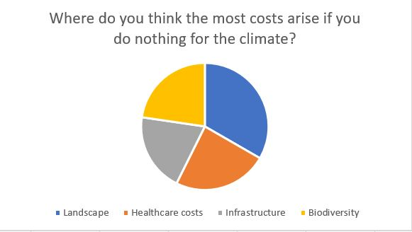 Where do you think the most costs arise if you do nothing for the climate