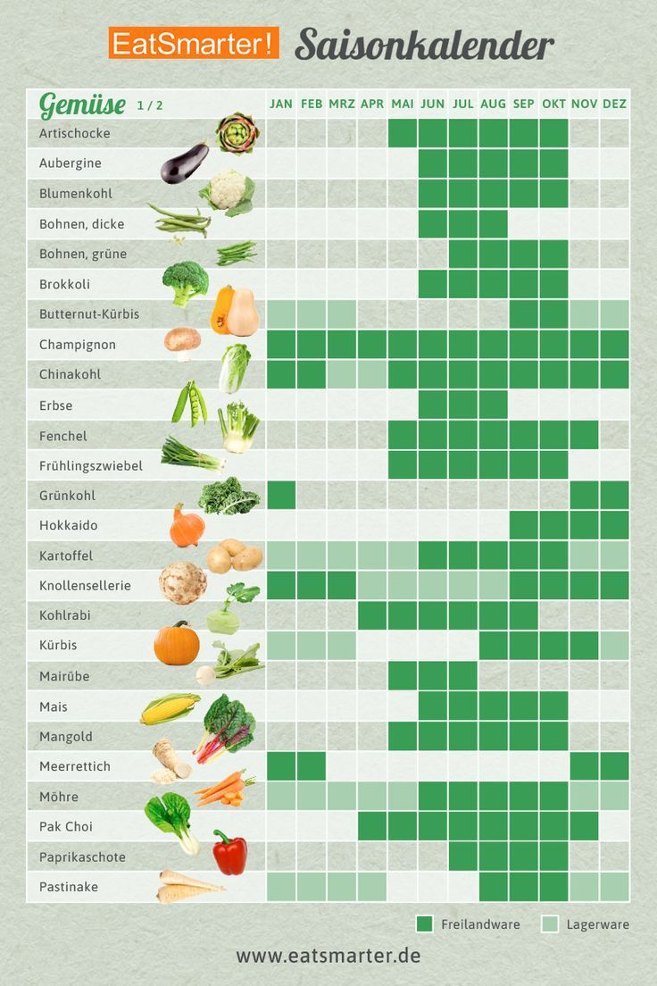 Seasoncalender - Which vegetables should I plant when?