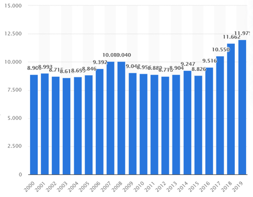Statistic of the import of textiles, clothes and shoes to Switzerland in the years 2000 to 2019