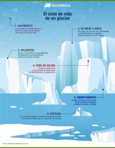 [4] Life cycle of a glacier
